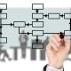 Migliorare i processi produttivi e ridurre gli sprechi per aumentare la competitività