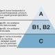 Le norme armonizzate di tipo A B-e C