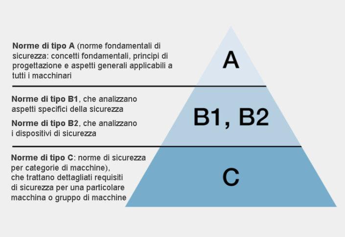 Le norme armonizzate di tipo A, B e C