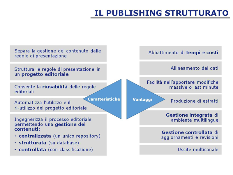 Il publishing strutturato